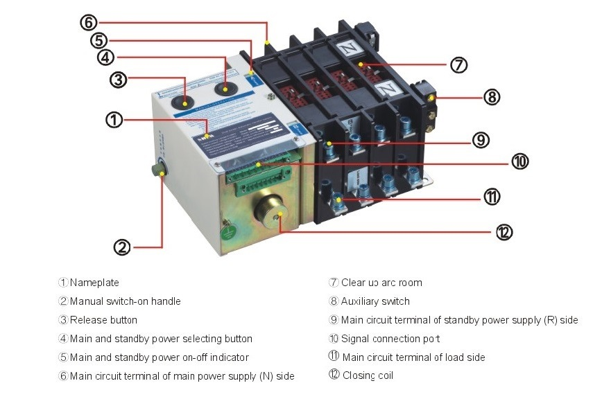 2 Sections Power Converter Automatic Change Over Switch (YMQ-125/4)