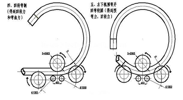 Tube Bending Machine, Pipe Profile Bending Machine, Section Bending Machine