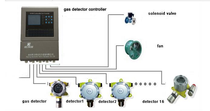 4-20 Ma Multi Zone Remote Co Gas Detector Controller