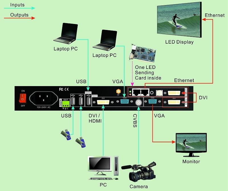 850m LED Video Wall Processor