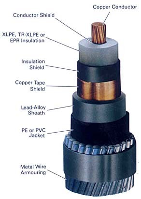 paper insulated cable terminations