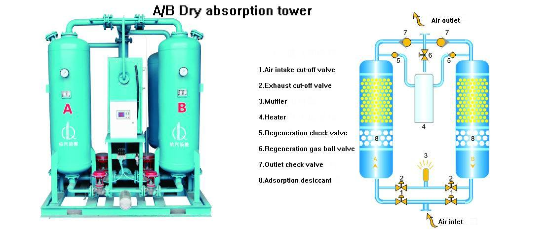 Micro Thermal Adsorption Type Compressed Air Dryer