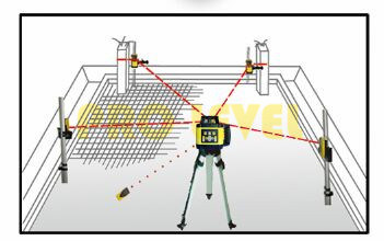 Automatic Leveling Rotary Laser Level (SRE-801R and SRE801G)