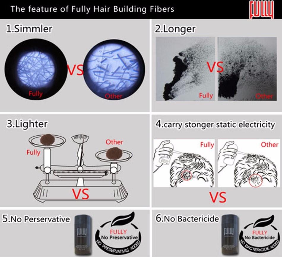 Best Natural Plant Organic Keratin Hair Building Fibers 18 Colors Optional Powder
