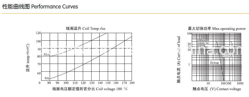 Jqx-16f (T91) PCB Relay, Miniature Relay