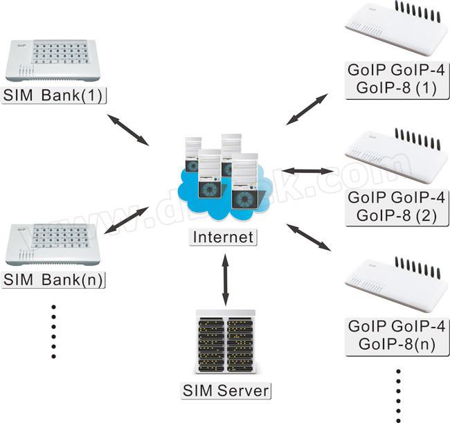 32 Remote SIM Ports SIM Bank with Free SIM Server (SMB32)
