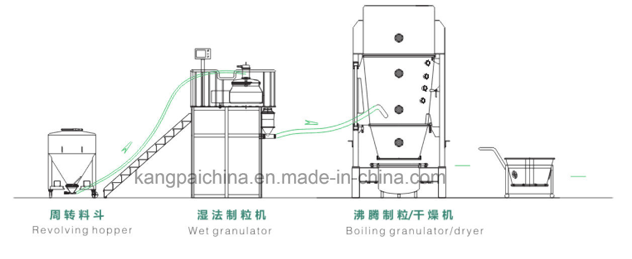 Fully-Enclosed Granulating and Drying Linkage Line