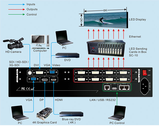 608 4k LED Video Wall Picture Switcher