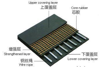 Anti-Tear Conveyor Belt, Anti-Tear Conveyer Belt, Anti-Tear Rubber Belt, Tear-Resistant