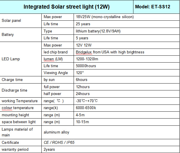 Waterproof IP65 12W Solar Light for Street