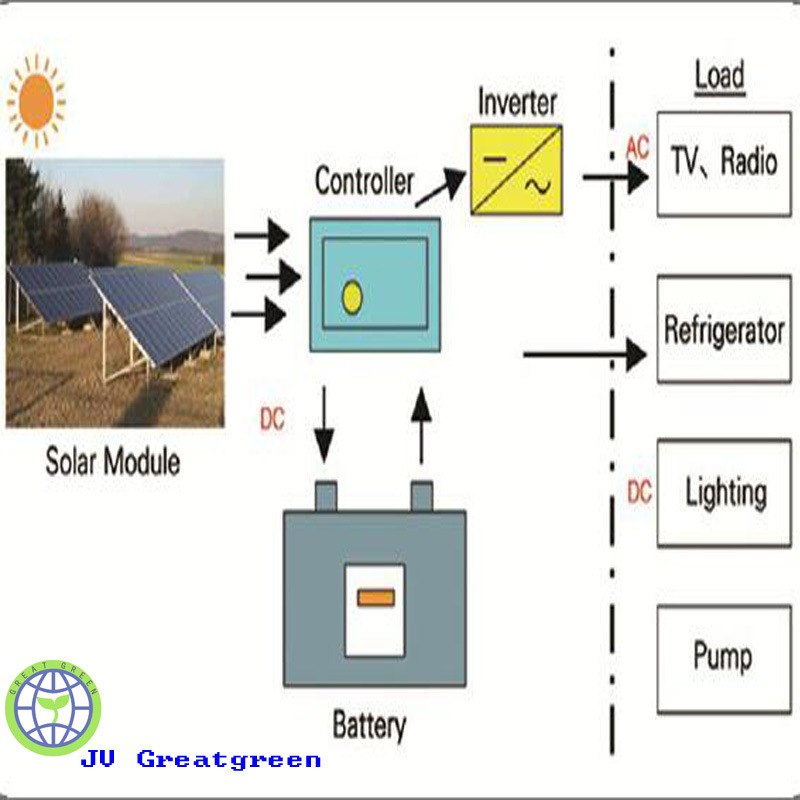 Family Use off-Grid Solar Power