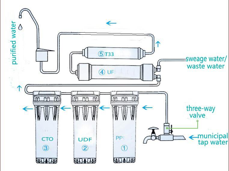6 Grade Ultrafiltration Alkaline Water Purifier /Tap Water Purifier/Household Direct Drinking Water/UF Water Filter