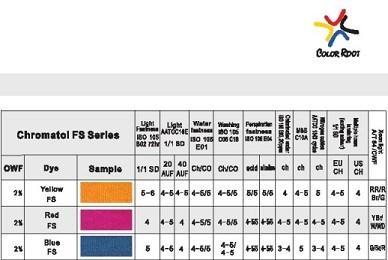 Chromatol Fs Series Dyes