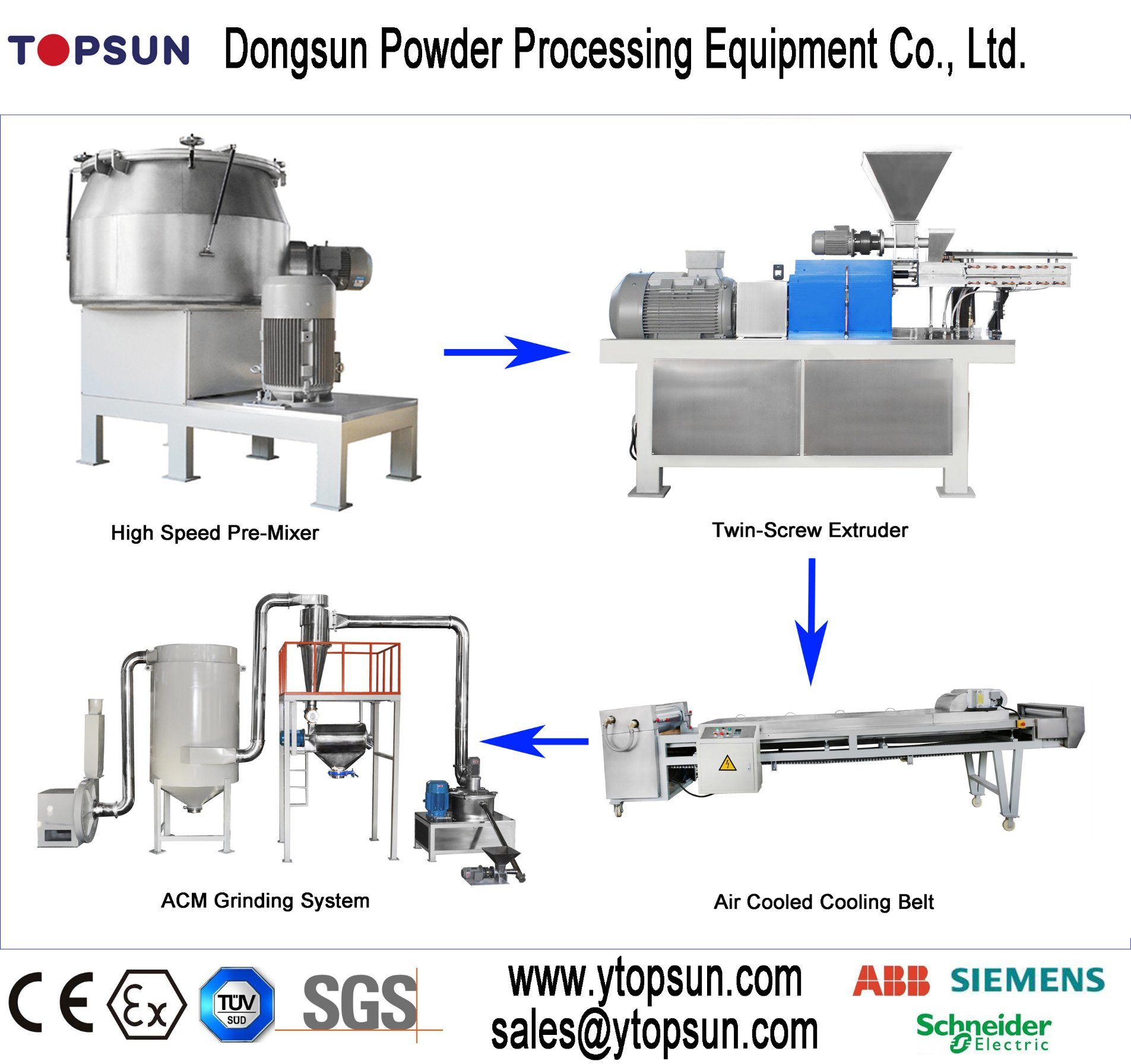 Small Volume Powder Coating Production Line