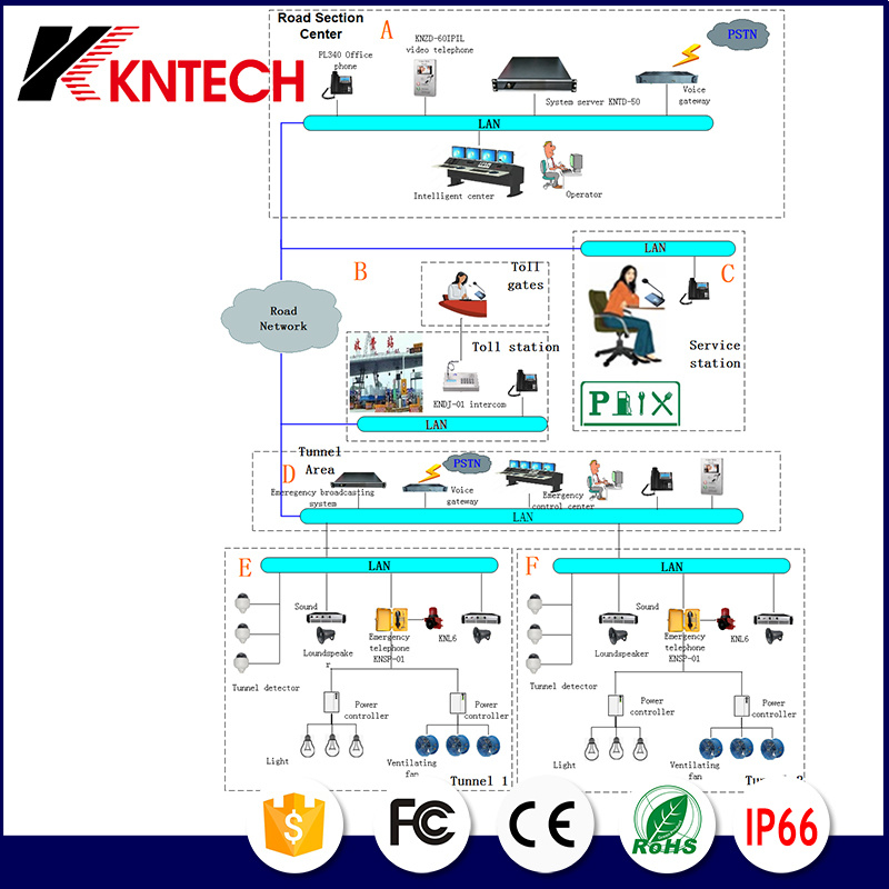 Highway Broadcast System Solution Kntech IP PBX Project Integrat