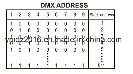 4 Channels DMX Wall Type Dimmer/Switch PAC