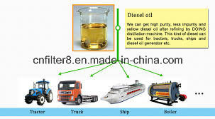 Engine Oil Recycling System to Diesel and Base Oil (EOS-30)