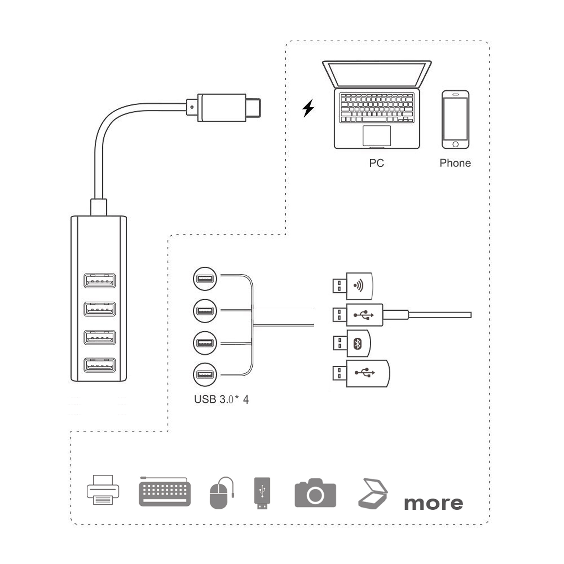 USB-C 3.1 to 4-Port USB3.0 Hub for MacBook 2016, Chromebook Pixel and Others USB USB-C Devices