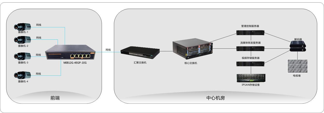 4 Gigabit Port Poe Ethernet Network Switch with 1 Uplink Port