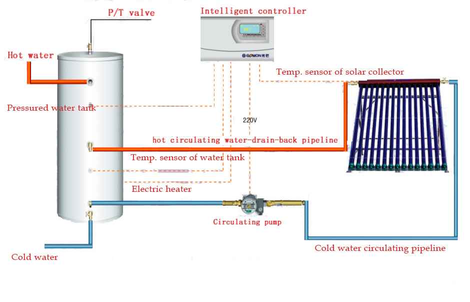 China Open Loop Solar Water Heating System - China solar water heating ...