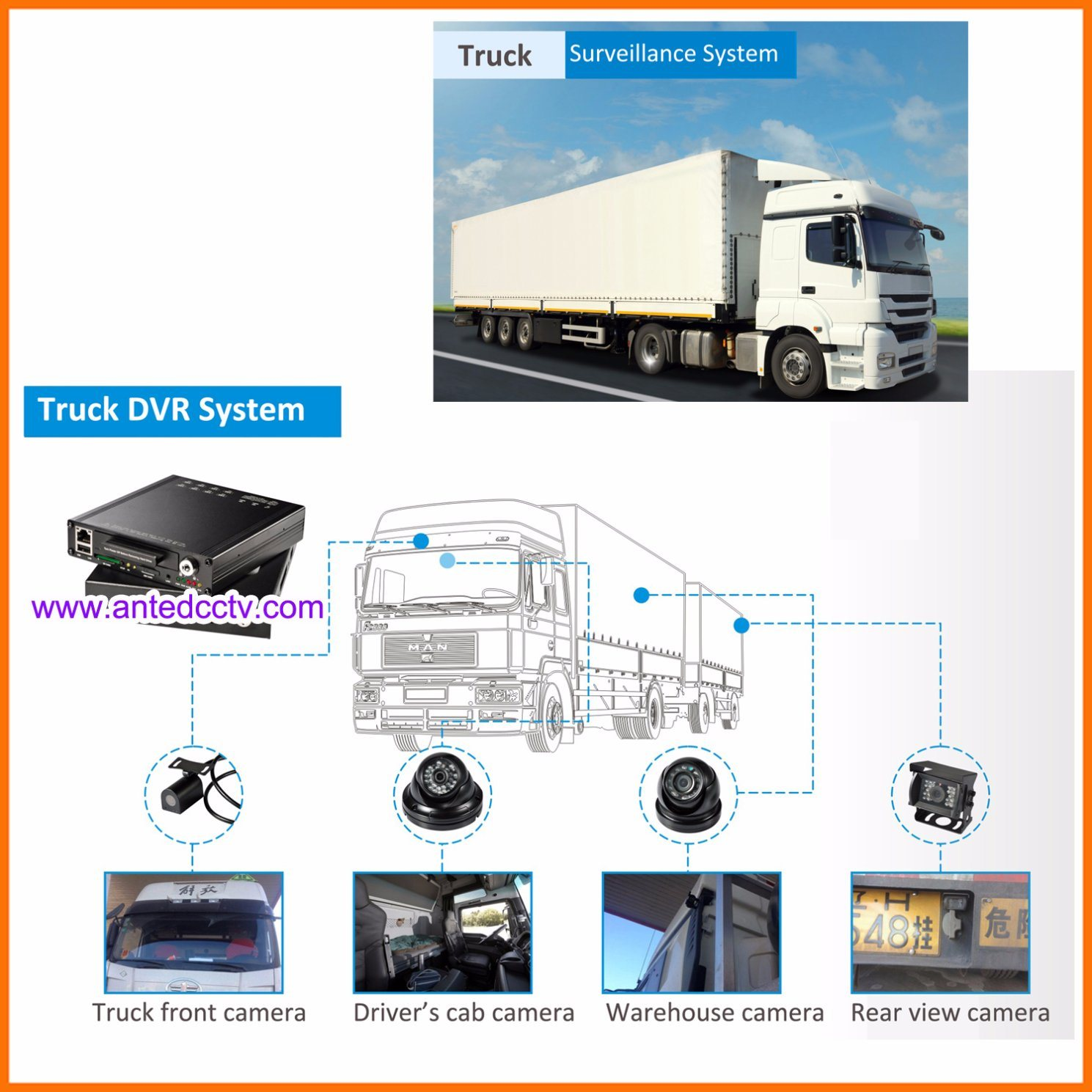 1080P HD Mobile DVR for Bus, Truck, Car, Vehicle, Taxi