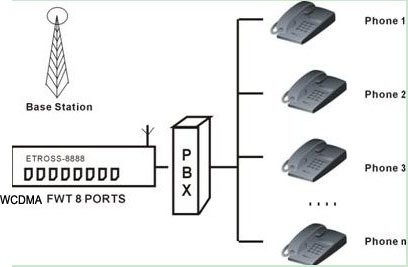 Etross-8888g 8 Ports Multi SIM Card WCDMA 3G GSM Gateway Longshang U6100 HSPA Module Compatible with Pabx System
