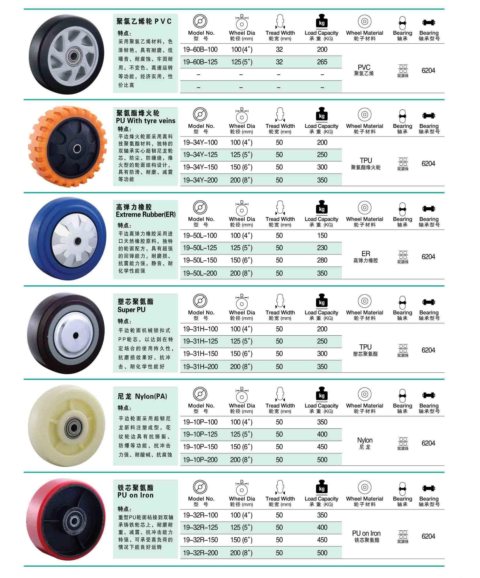 Heavy Duty Trolley Wheels Heavy Duty Caster Wheel With