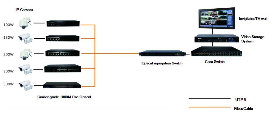 1000Mbps Manage Intelligent 1GX/8GE Fiber Optical Ethernet Switch