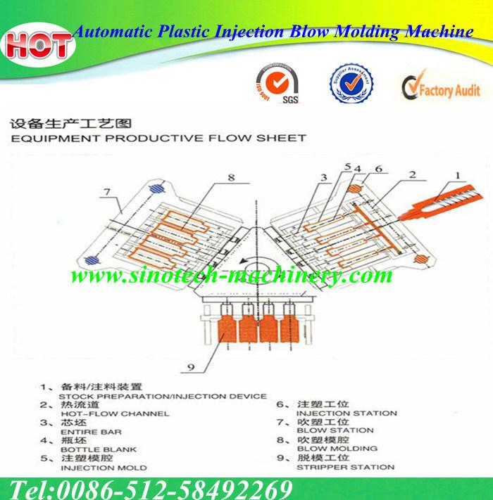 Automatic Plastic Injection Blow Molding Machine