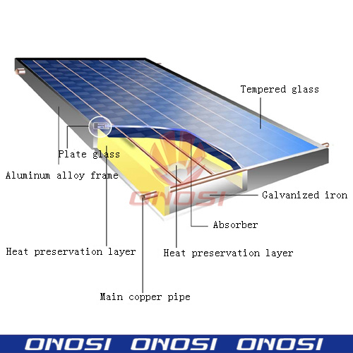 http://image.made-in-china.com/2f0j00ZCVaNUjthiqu/Solar-Flat-Plate-Collector-ONS-FC02-.jpg
