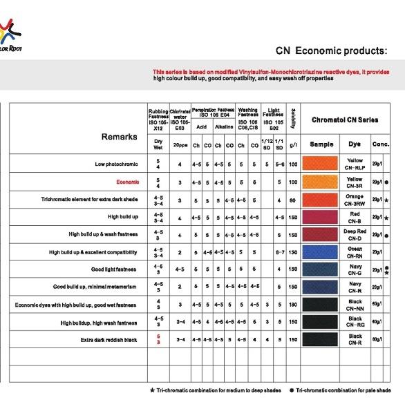 Chromatol Cn Series Dyes