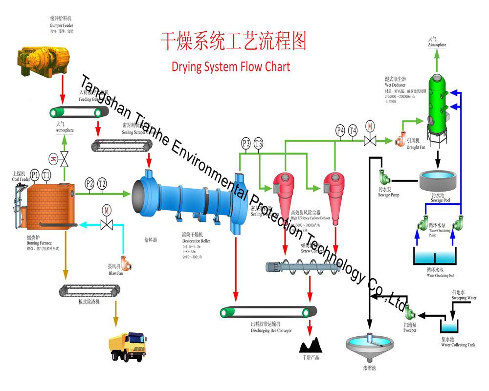 Drying Kiln Machine and Dryer Equipment