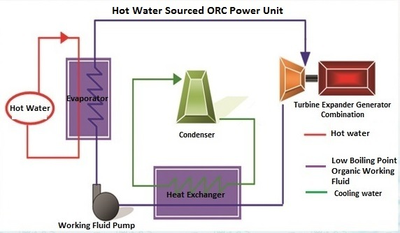 Hot Water Thermal Power Plant