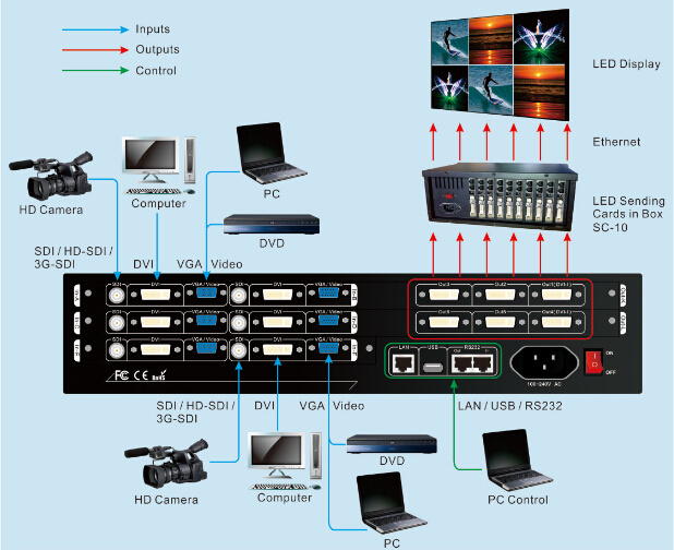 Lvs600 LED Video Seamless Switcher