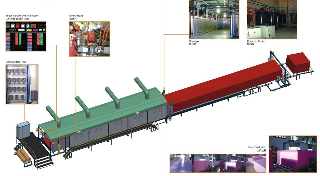CNC Continuous Foaming Foam Production Line