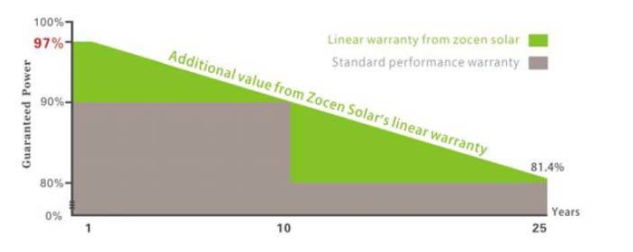 295W Polycrystalline Solar Modules