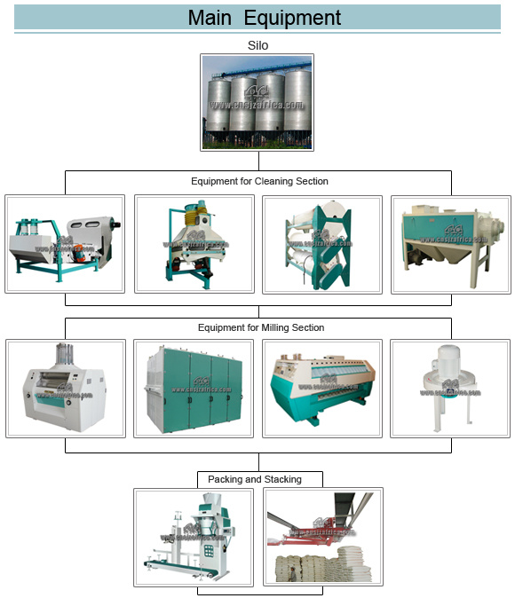 All Type Grain Flour Milling Machine