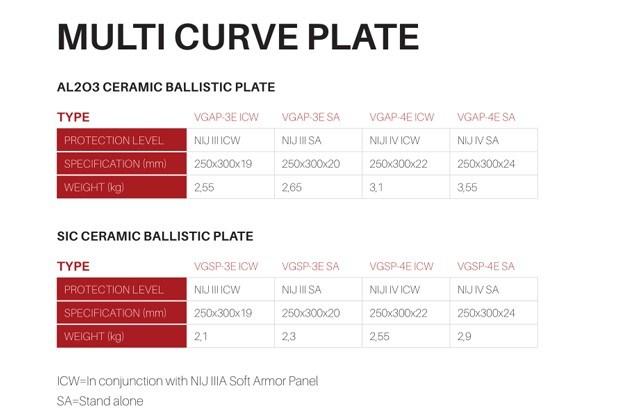Hard Ballistic Plate Nij06 Multi Curve Ceramic