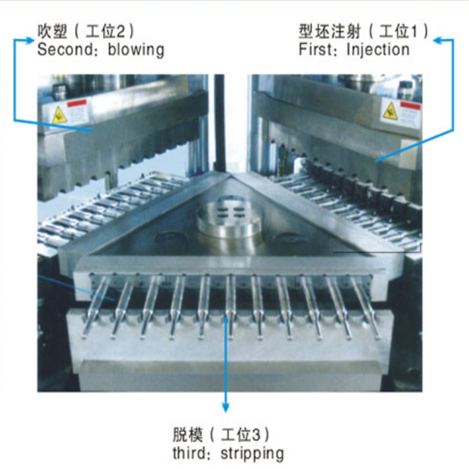 Automatic LDPE Injection Blow Moulding Machine