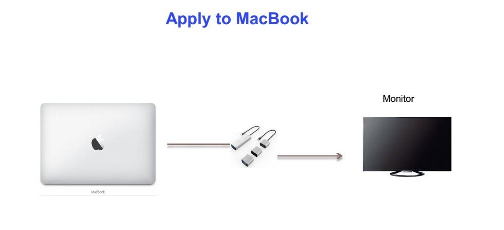 USB3.1 C Male to Mini-Dp + Mini-Dp to HDMI + HDMI to VGA