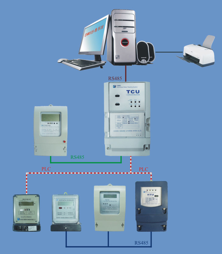 Automatic Meter Reading : China automatic meter reading system