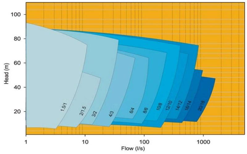 Vertical Mill Discharge Slurry Pump Liner