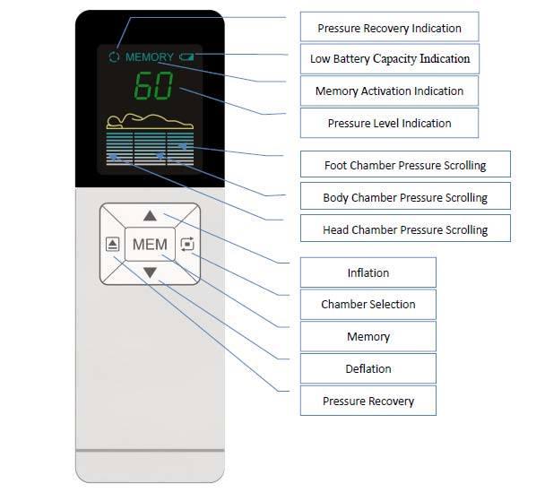 Air Mattress Sleep Number System