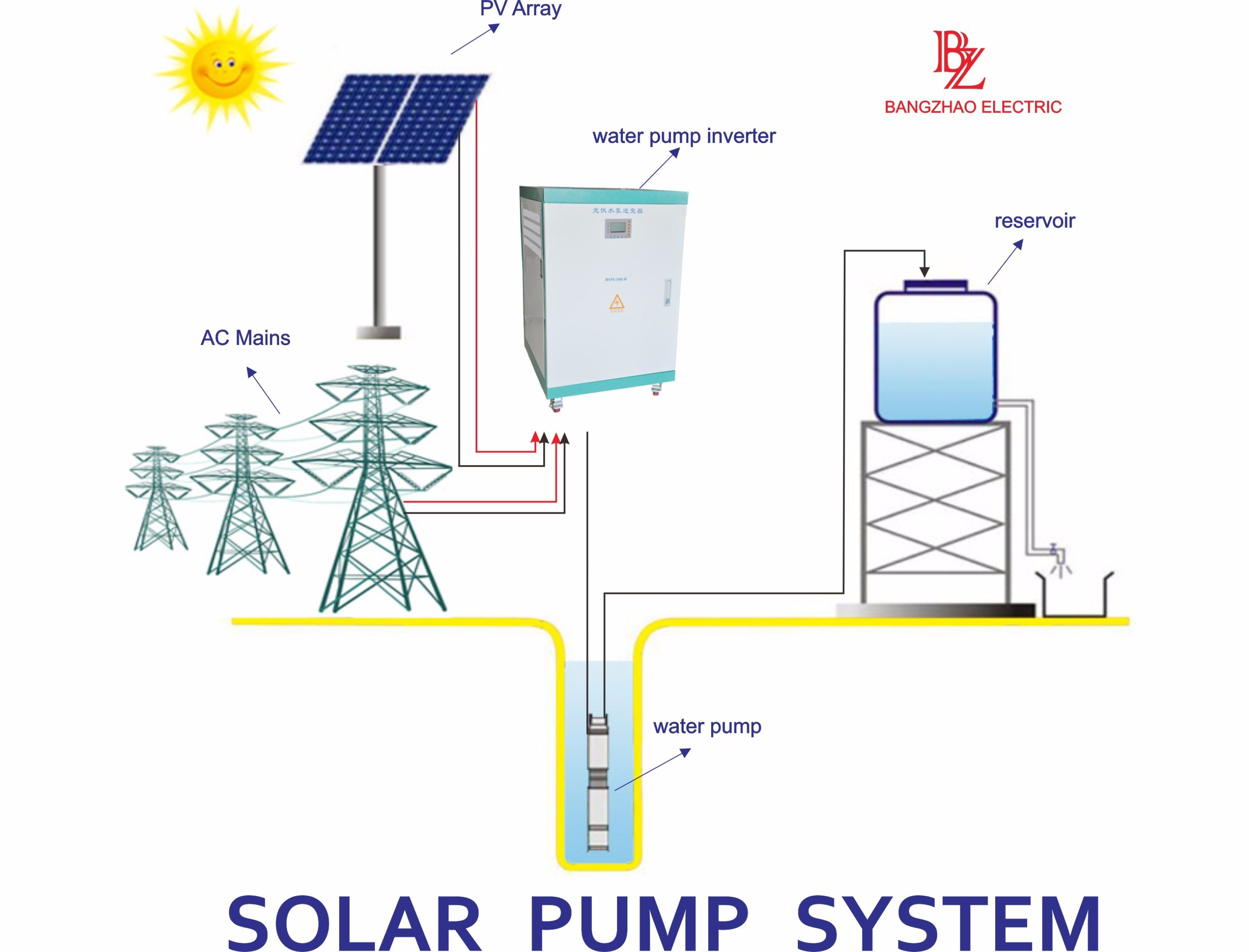 99.6% MPPT Efficient Three Phase 40kw Solar Pump Inverter for 3 Phase 40HP Pump Motor with Pure Sine Wave Output