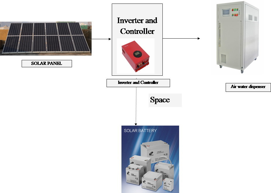 Atmospheric Water Generator Solar - www.yuyellowpages.net