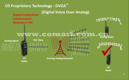 30-88MHz Low Band Digital P25&DMR&Analog Two Way Radio with CE/FCC/IC