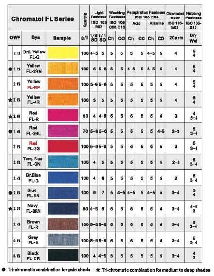 Chromatol FL Series Dyes