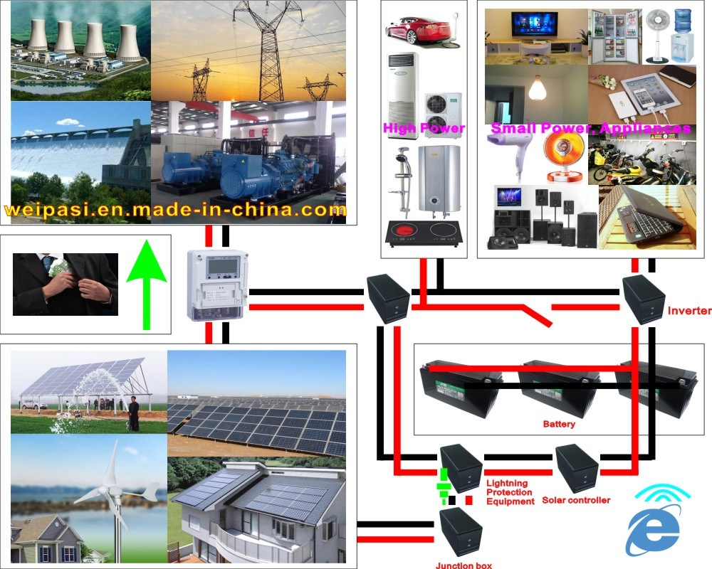 Solar Engineering Solar home system OFF Grid Home Solar System 1KW to 100000KW Solar power generating system ON Grid Home Solar System