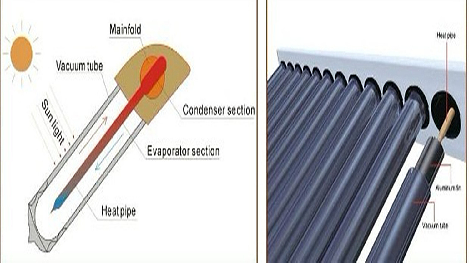 High Pressure Split Heatpipe Solar Collector