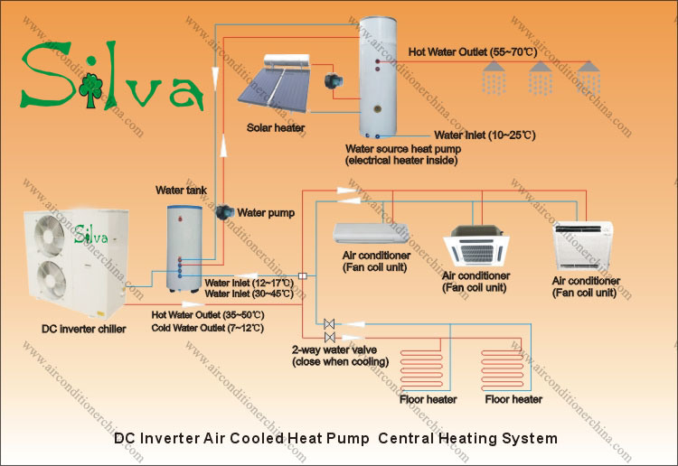 Central Heating Amp Cooling Unit : Central heat air heating products conditioning